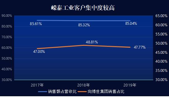 嵘泰工业IPO:产品出口喜忧参半,外商占比提升悲喜交加